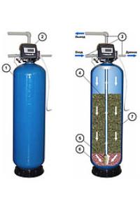 Сорбционные фильтры для воды. Фильтры для воды в квартиру - AQUA RESOURCE.