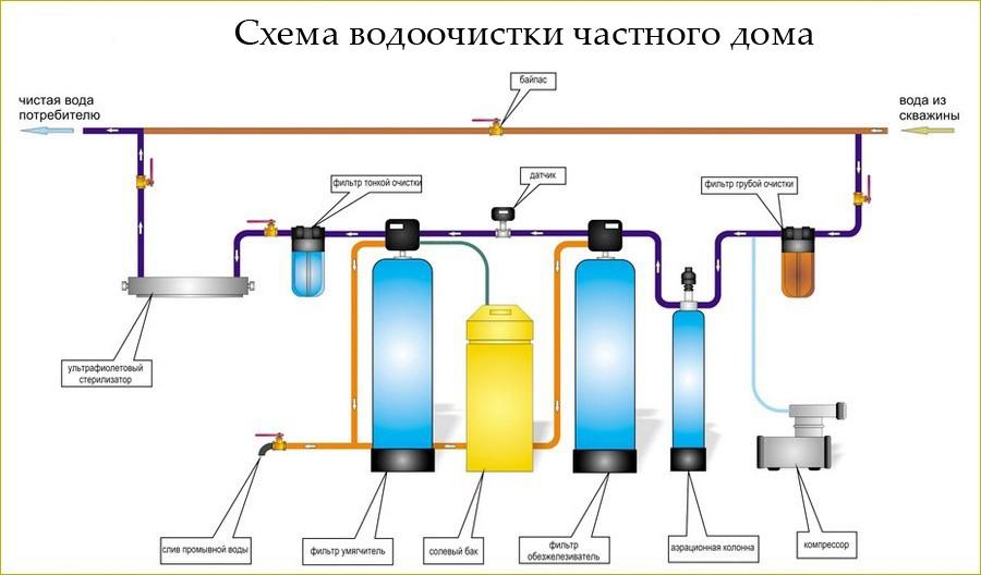 Фильтры для дома и коттеджа. Купить фильтр для воды в дом