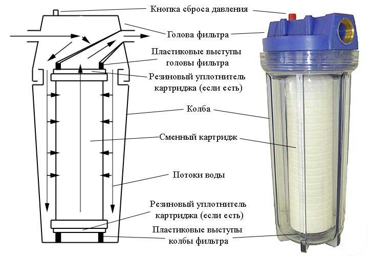 Механические фильтры для воды. Купить механический фильтыр для воды